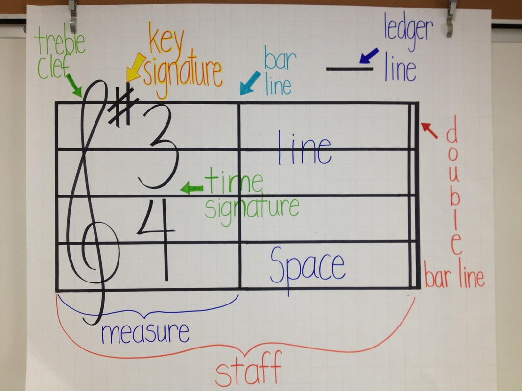 More music anchor charts mrs chandlers music room picture ccuart Choice Image